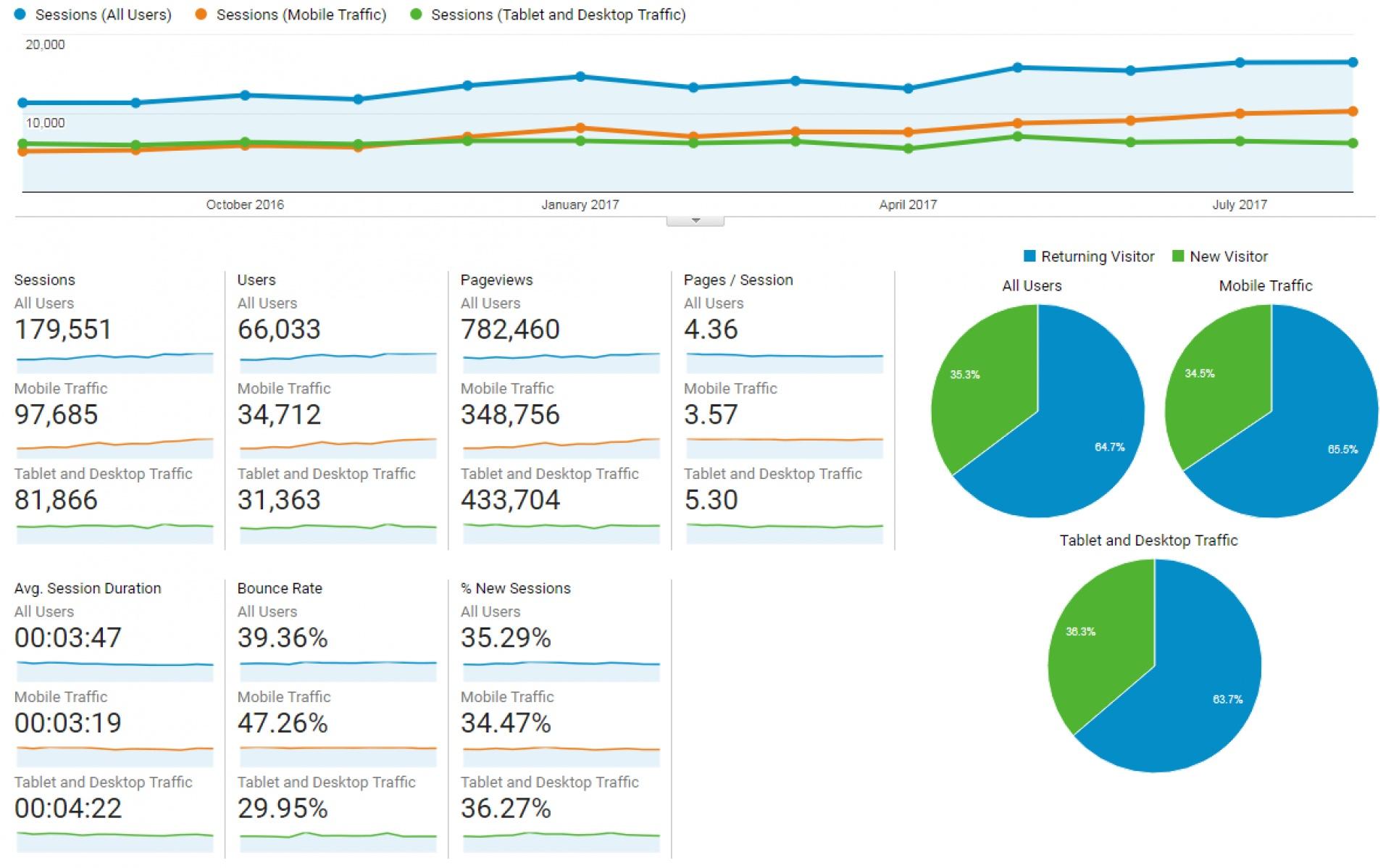 Statistici Google Analytics în perioada 2016-08-01 – 2017-08-31
